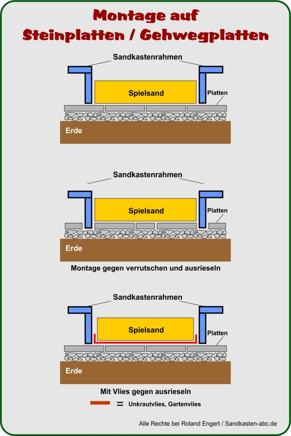 Gut bekannt Sandkasten-Bausatz aufstellen ⋆ Sandkasten ABC LL96