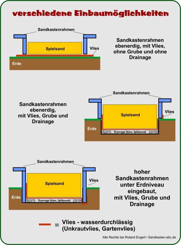 Gut bekannt Sandkasten-Bausatz aufstellen ⋆ Sandkasten ABC DA12