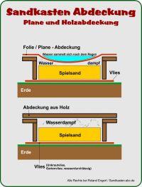 Sandkasten-Abdeckung, Plane und Holz