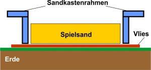 Sandkasten mit Vlies auf der Wiese
