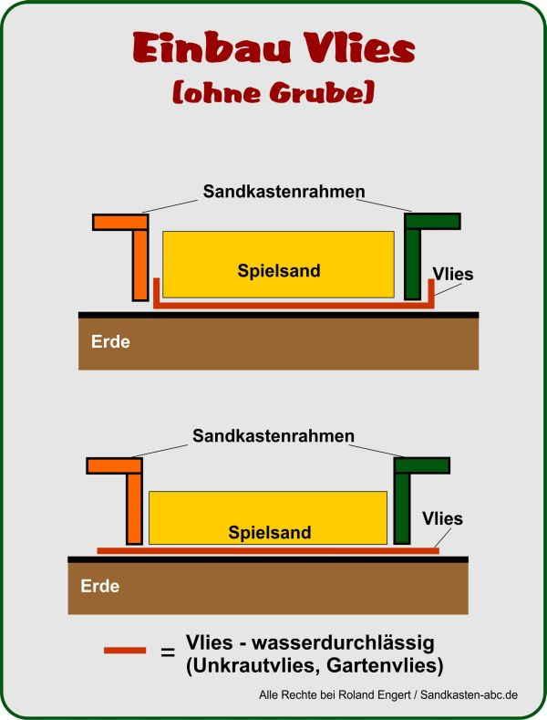 Bevorzugt Sandkasten-Bausatz aufstellen ⋆ Sandkasten ABC YR82