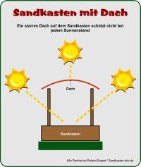 Sonnenschutz bei Sandkasten mit Dach