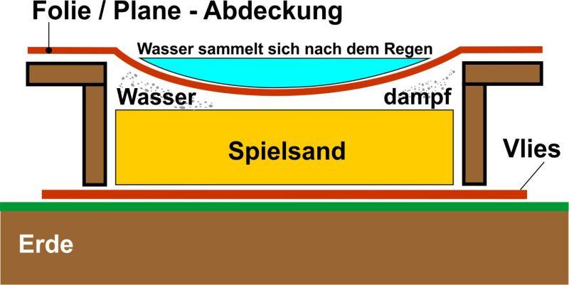 Top Sandkasten aus Holz ⋆ Sandkasten ABC FY08